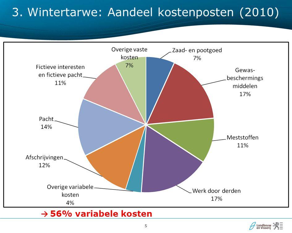 55 3. Wintertarwe: Aandeel kostenposten (2010) → 56% variabele kosten
