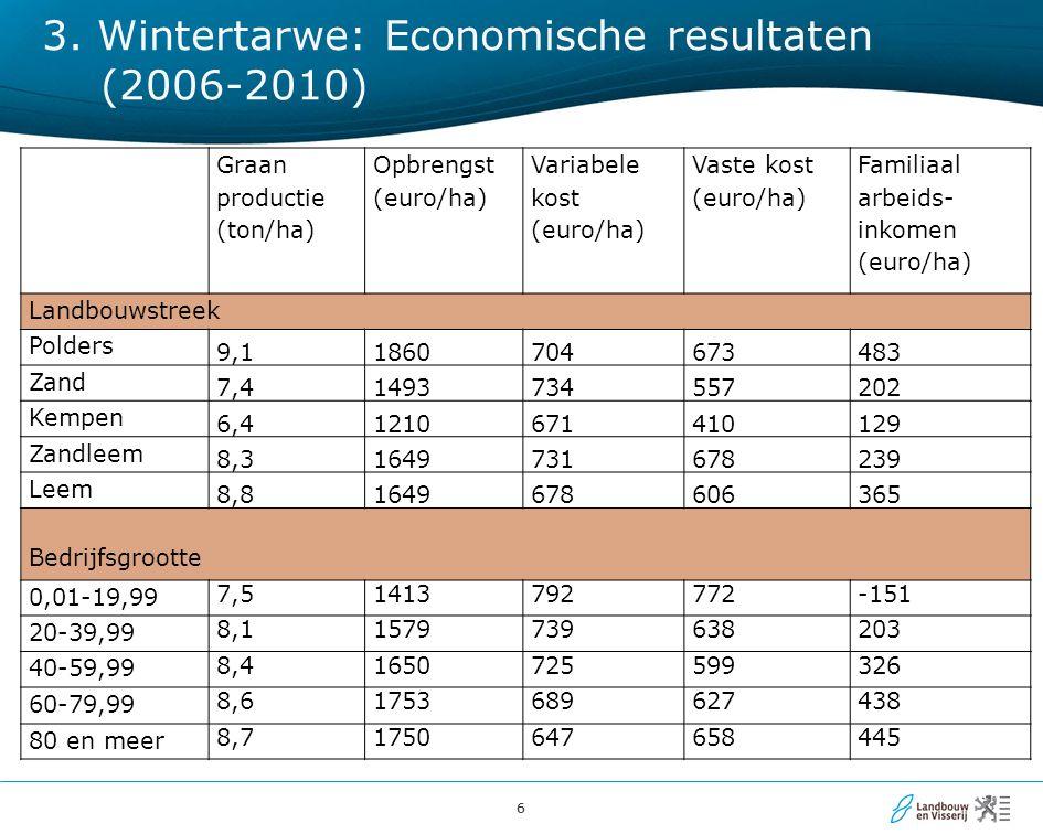 66 3. Wintertarwe: Economische resultaten (2006-2010) Graan productie (ton/ha) Opbrengst (euro/ha) Variabele kost (euro/ha) Vaste kost (euro/ha) Famil
