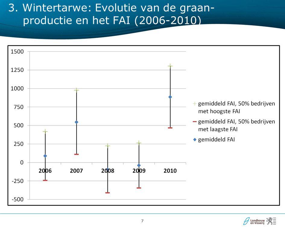77 3. Wintertarwe: Evolutie van de graan- productie en het FAI (2006-2010)