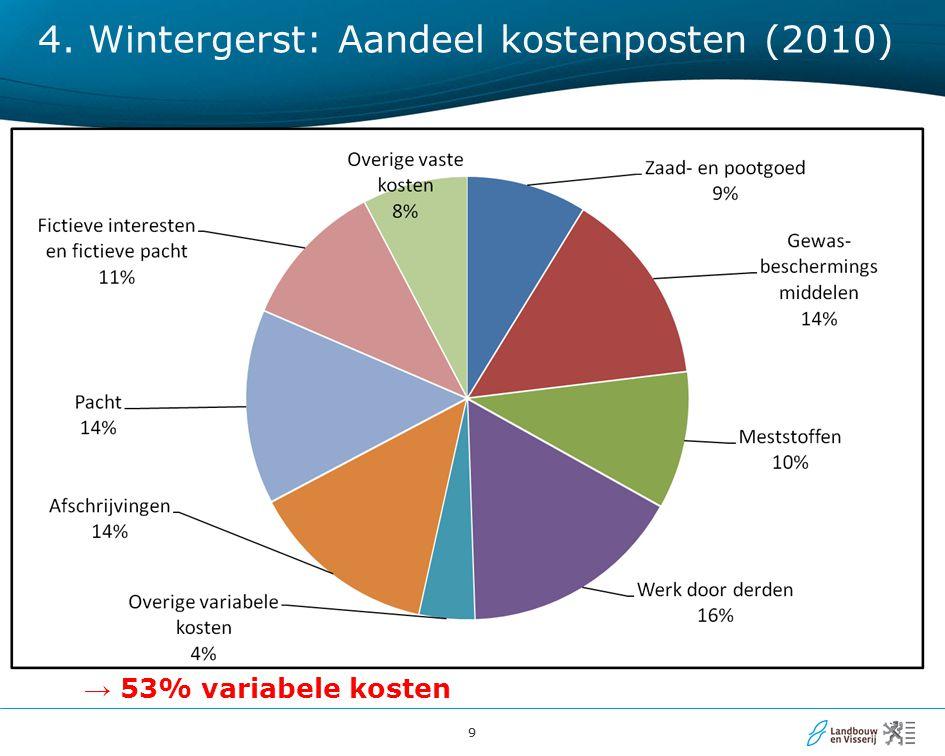 99 → 53% variabele kosten 4. Wintergerst: Aandeel kostenposten (2010)