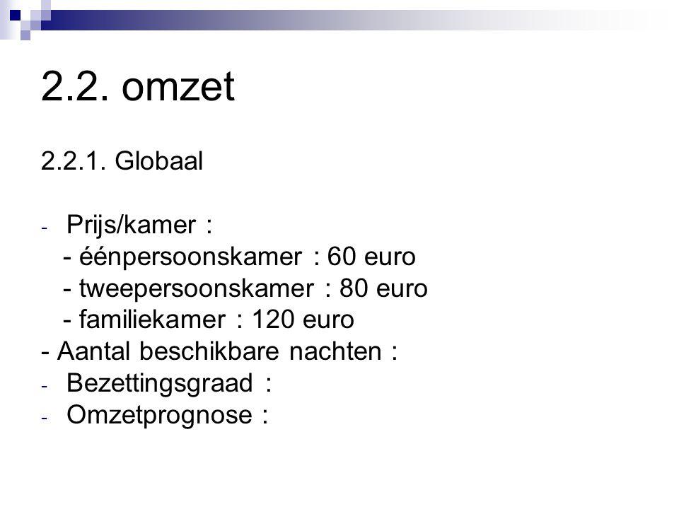 2.2. omzet 2.2.1. Globaal - Prijs/kamer : - éénpersoonskamer : 60 euro - tweepersoonskamer : 80 euro - familiekamer : 120 euro - Aantal beschikbare na