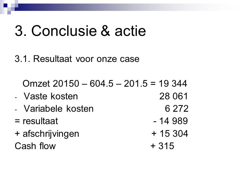 3. Conclusie & actie 3.1. Resultaat voor onze case Omzet 20150 – 604.5 – 201.5 = 19 344 - Vaste kosten 28 061 - Variabele kosten 6 272 = resultaat - 1