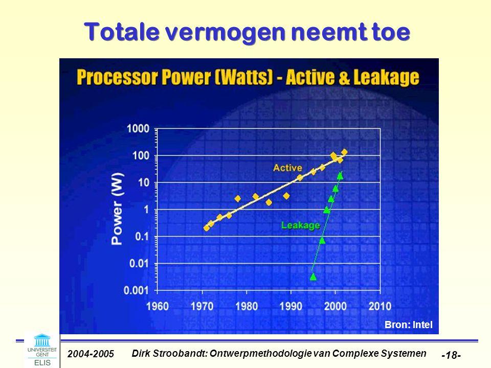 Dirk Stroobandt: Ontwerpmethodologie van Complexe Systemen 2004-2005 -18- Totale vermogen neemt toe Bron: Intel