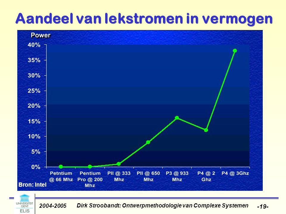 Dirk Stroobandt: Ontwerpmethodologie van Complexe Systemen 2004-2005 -19- Aandeel van lekstromen in vermogen Bron: Intel