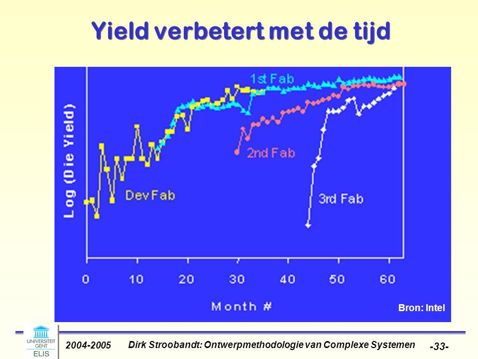 Dirk Stroobandt: Ontwerpmethodologie van Complexe Systemen 2004-2005 -33- Yield verbetert met de tijd Bron: Intel