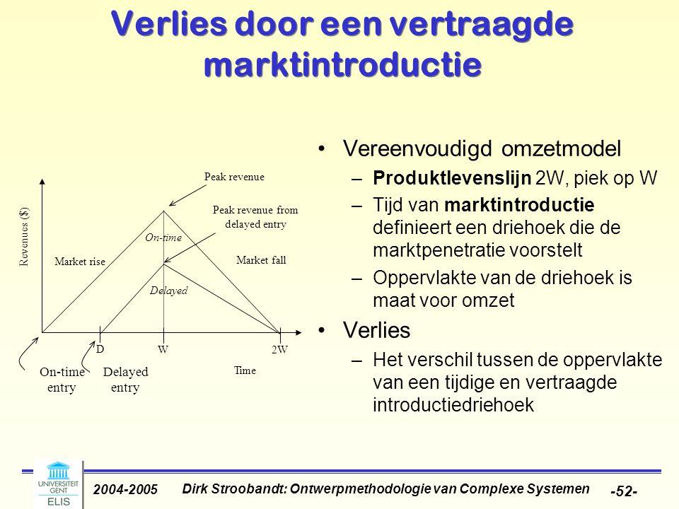 Dirk Stroobandt: Ontwerpmethodologie van Complexe Systemen 2004-2005 -52- Verlies door een vertraagde marktintroductie Vereenvoudigd omzetmodel –Produktlevenslijn 2W, piek op W –Tijd van marktintroductie definieert een driehoek die de marktpenetratie voorstelt –Oppervlakte van de driehoek is maat voor omzet Verlies –Het verschil tussen de oppervlakte van een tijdige en vertraagde introductiedriehoek On-time Delayed entry Peak revenue Peak revenue from delayed entry Market rise Market fall W2W Time D On-time Delayed Revenues ($)