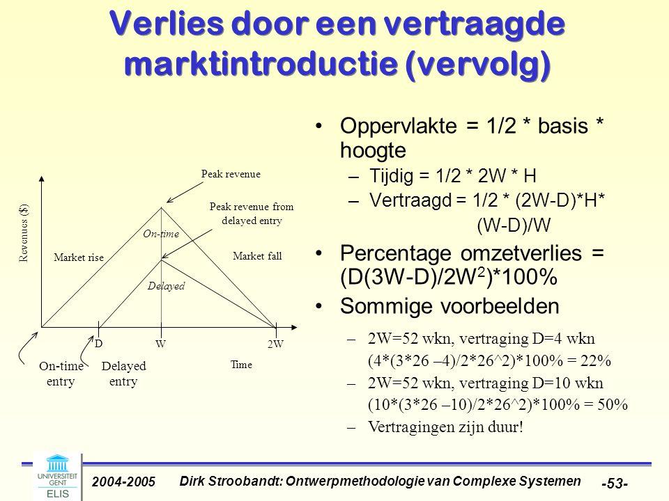 Dirk Stroobandt: Ontwerpmethodologie van Complexe Systemen 2004-2005 -53- Verlies door een vertraagde marktintroductie (vervolg) Oppervlakte = 1/2 * basis * hoogte –Tijdig = 1/2 * 2W * H –Vertraagd = 1/2 * (2W-D)*H* (W-D)/W Percentage omzetverlies = (D(3W-D)/2W 2 )*100% Sommige voorbeelden On-time Delayed entry Peak revenue Peak revenue from delayed entry Market rise Market fall W2W Time D On-time Delayed Revenues ($) –2W=52 wkn, vertraging D=4 wkn (4*(3*26 –4)/2*26^2)*100% = 22% –2W=52 wkn, vertraging D=10 wkn (10*(3*26 –10)/2*26^2)*100% = 50% –Vertragingen zijn duur!