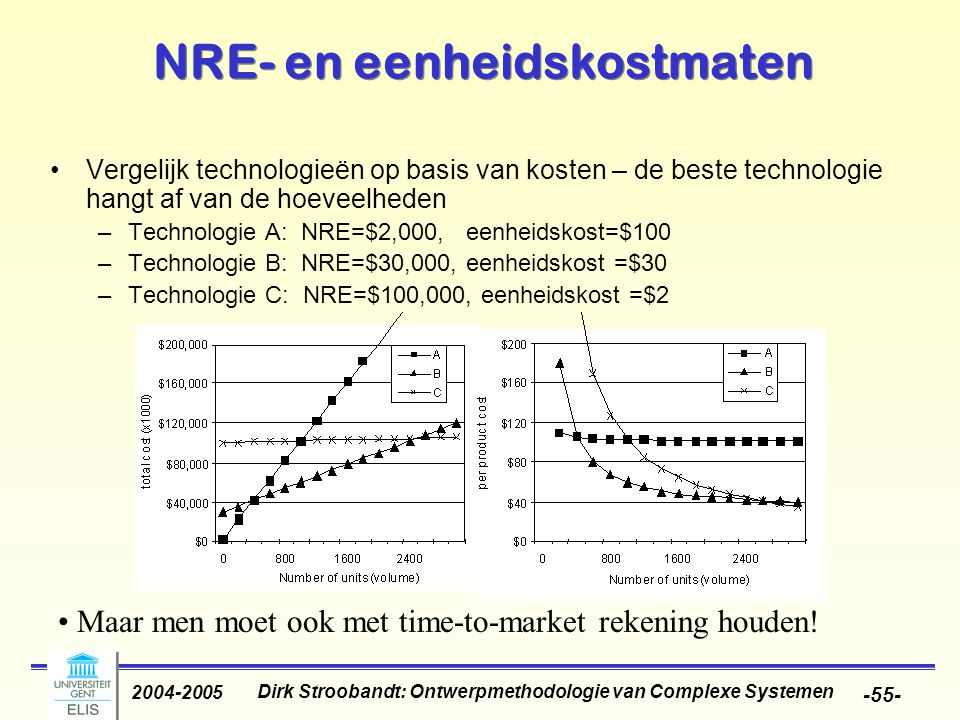 Dirk Stroobandt: Ontwerpmethodologie van Complexe Systemen 2004-2005 -55- NRE- en eenheidskostmaten Vergelijk technologieën op basis van kosten – de b