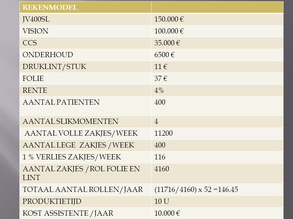 REKENMODEL JV400SL150.000 € VISION100.000 € CCS35.000 € ONDERHOUD6500 € DRUKLINT/STUK11 € FOLIE37 € RENTE4% AANTAL PATIENTEN400 AANTAL SLIKMOMENTEN4 AANTAL VOLLE ZAKJES/WEEK11200 AANTAL LEGE ZAKJES /WEEK400 1 % VERLIES ZAKJES/WEEK116 AANTAL ZAKJES /ROL FOLIE EN LINT 4160 TOTAAL AANTAL ROLLEN/JAAR(11716/4160) x 52 =146.45 PRODUKTIETIJD10 U KOST ASSISTENTE /JAAR10.000 €