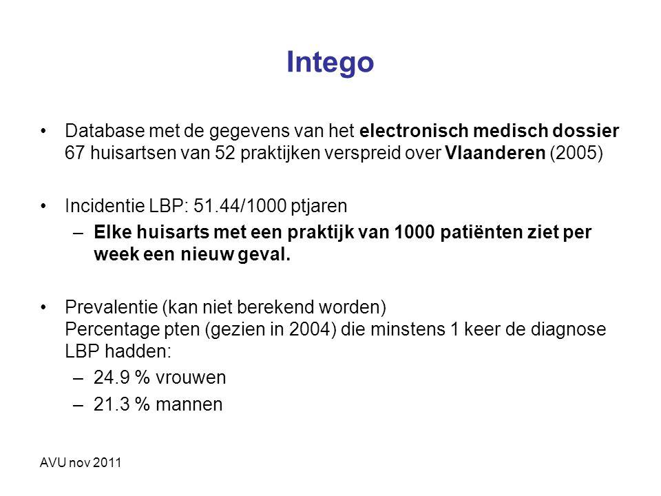 AVU nov 2011 Intego Database met de gegevens van het electronisch medisch dossier 67 huisartsen van 52 praktijken verspreid over Vlaanderen (2005) Inc