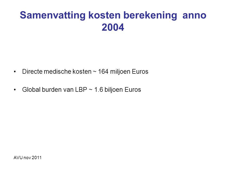 AVU nov 2011 Directe medische kosten ~ 164 miljoen Euros Global burden van LBP ~ 1.6 biljoen Euros Samenvatting kosten berekening anno 2004