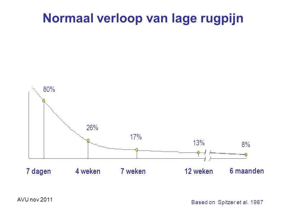 AVU nov 2011 Normaal verloop van lage rugpijn 7 dagen4 weken7 weken12 weken 80% 26% 17% 13% 8% 6 maanden Based on Spitzer et al. 1987