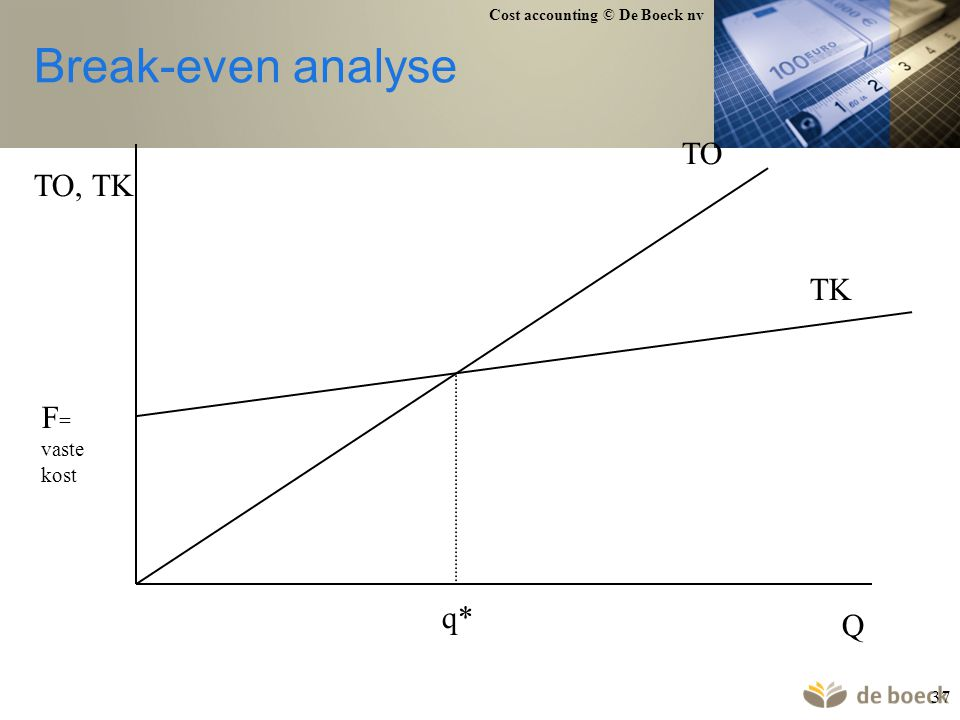 Cost accounting © De Boeck nv 37 Break-even analyse TO, TK TO TK Q q* F = vaste kost