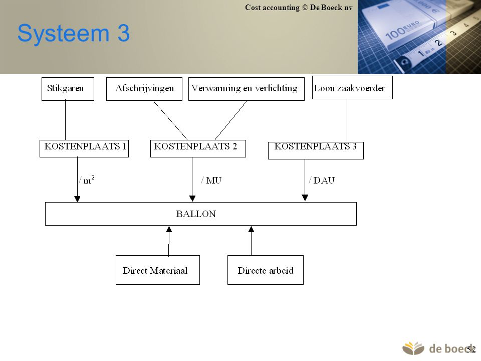 Cost accounting © De Boeck nv 52 Systeem 3