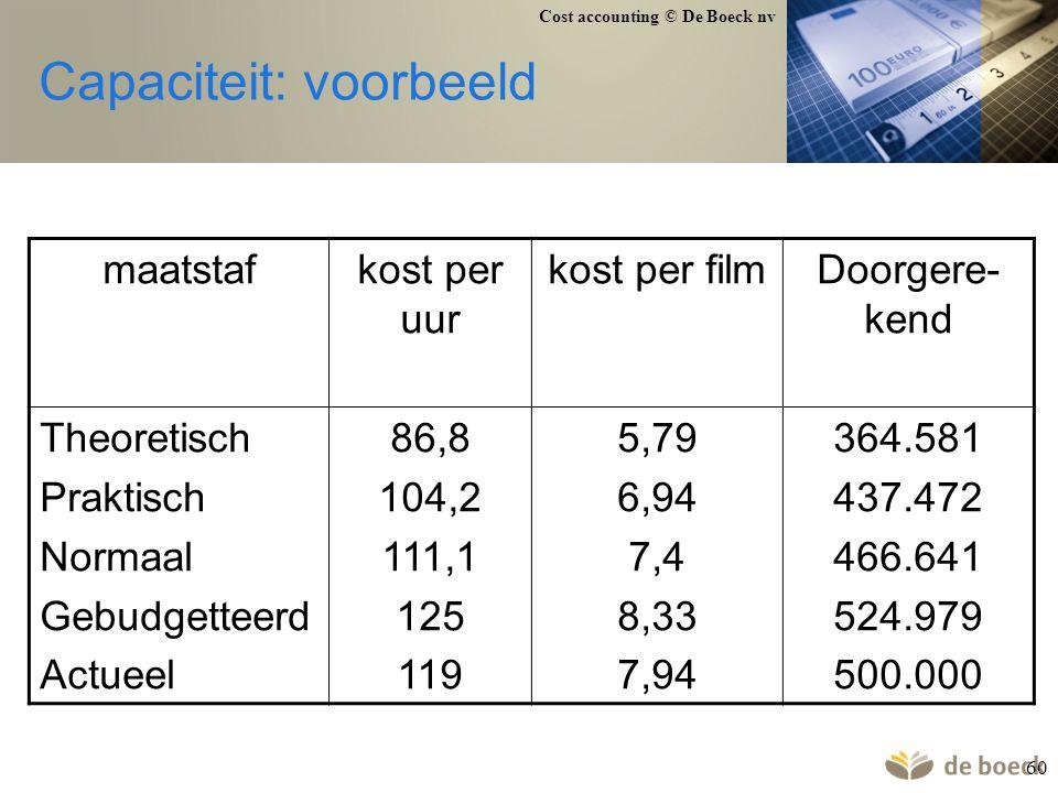 Cost accounting © De Boeck nv 60 Capaciteit: voorbeeld maatstafkost per uur kost per filmDoorgere- kend Theoretisch Praktisch Normaal Gebudgetteerd Ac
