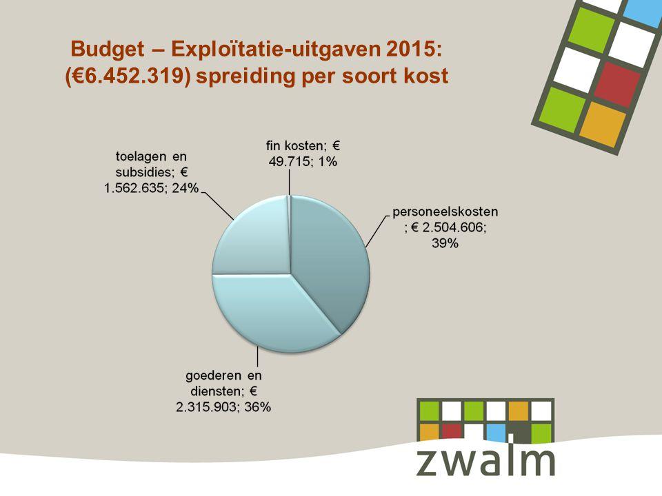 Budget – Exploïtatie-uitgaven 2015: (€6.452.319) spreiding per soort kost