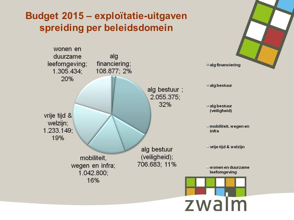 Budget 2015 – exploïtatie-uitgaven spreiding per beleidsdomein