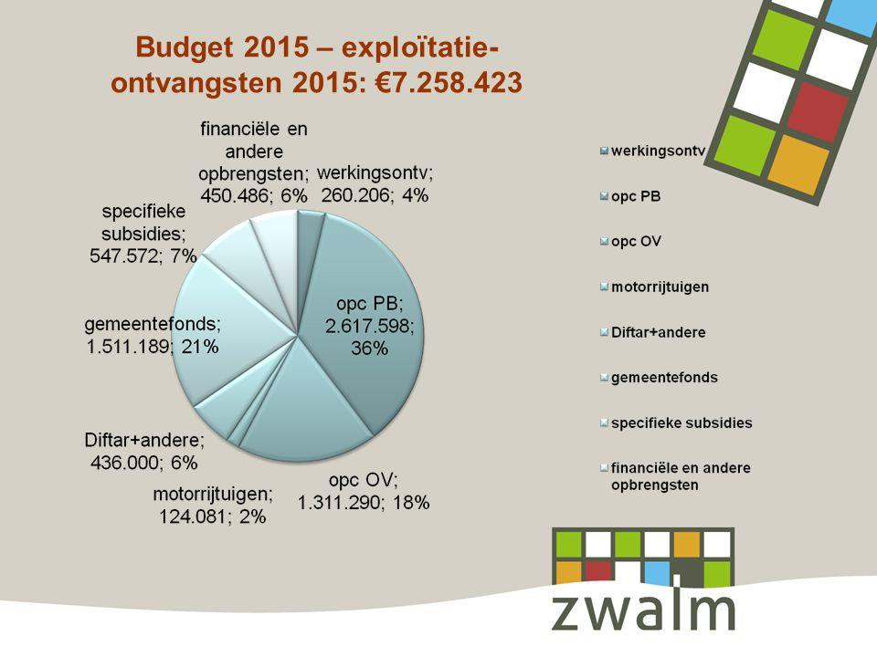 Budget 2015 – exploïtatie- ontvangsten 2015: €7.258.423
