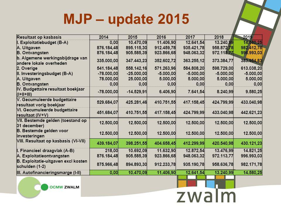 MJP – update 2015 Resultaat op kasbasis 201420152016201720182019 I. Exploitatiebudget (B-A) 0,0010.470,0911.406,9012.641,5413.240,9914.580,25 A. Uitga