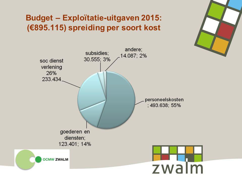 Budget – Exploïtatie-uitgaven 2015: (€895.115) spreiding per soort kost