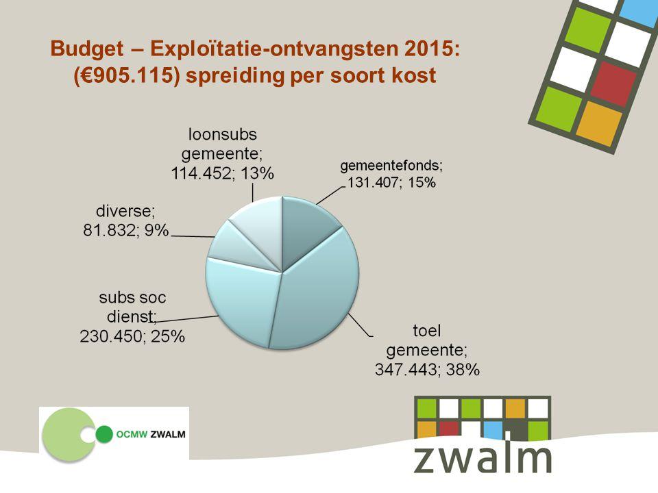 Budget – Exploïtatie-ontvangsten 2015: (€905.115) spreiding per soort kost
