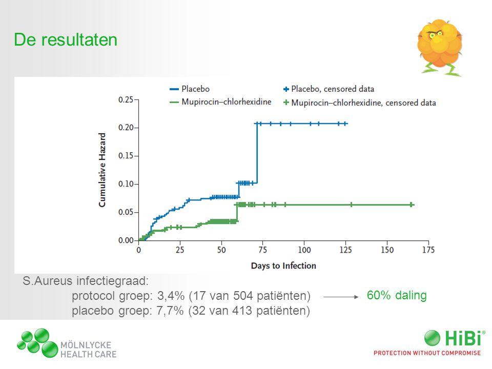 De resultaten S.Aureus infectiegraad: protocol groep: 3,4% (17 van 504 patiënten) placebo groep: 7,7% (32 van 413 patiënten) 60% daling