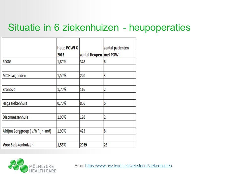 Situatie in 6 ziekenhuizen - heupoperaties Bron: https://www.nvz-kwaliteitsvenster.nl/ziekenhuizenhttps://www.nvz-kwaliteitsvenster.nl/ziekenhuizen