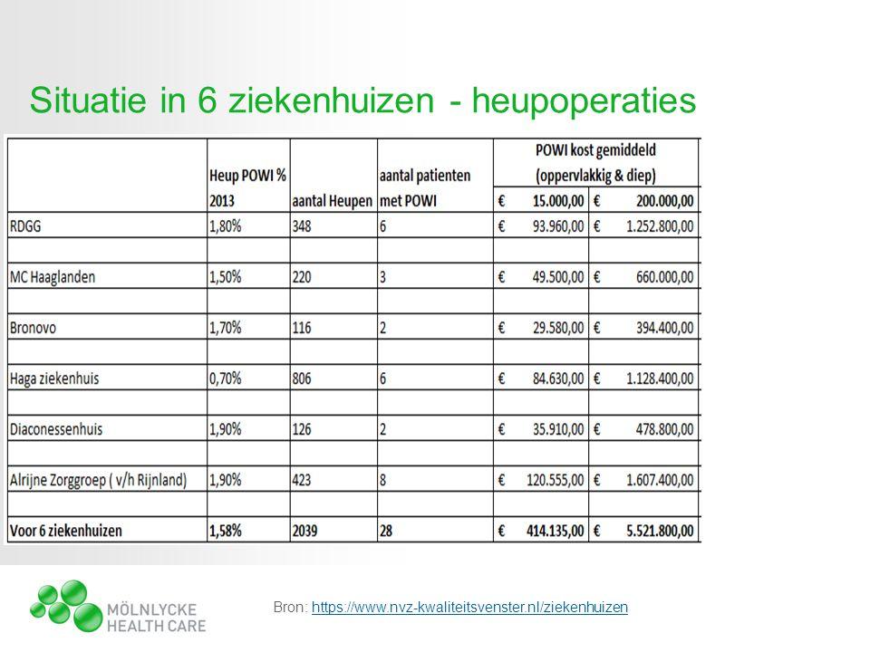 Bron: https://www.nvz-kwaliteitsvenster.nl/ziekenhuizenhttps://www.nvz-kwaliteitsvenster.nl/ziekenhuizen Situatie in 6 ziekenhuizen - heupoperaties