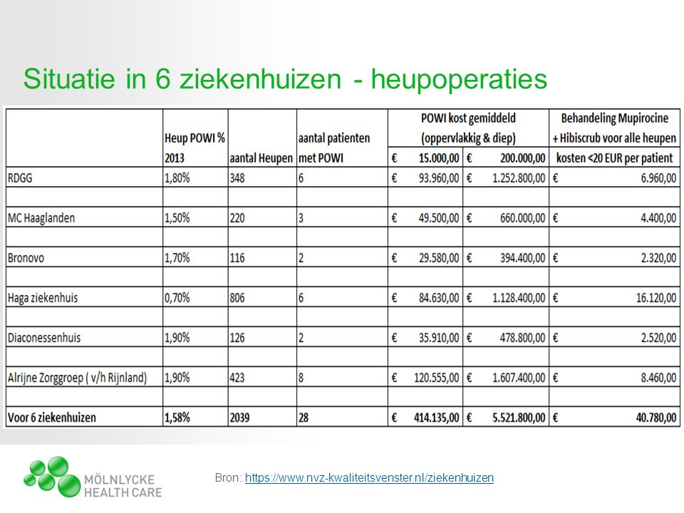 Bron: https://www.nvz-kwaliteitsvenster.nl/ziekenhuizenhttps://www.nvz-kwaliteitsvenster.nl/ziekenhuizen