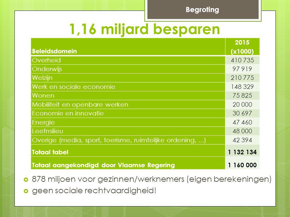 Beleidsdomein 2015 (x1000) Overheid410 735 Onderwijs97 919 Welzijn210 775 Werk en sociale economie148 329 Wonen75 825 Mobiliteit en openbare werken20