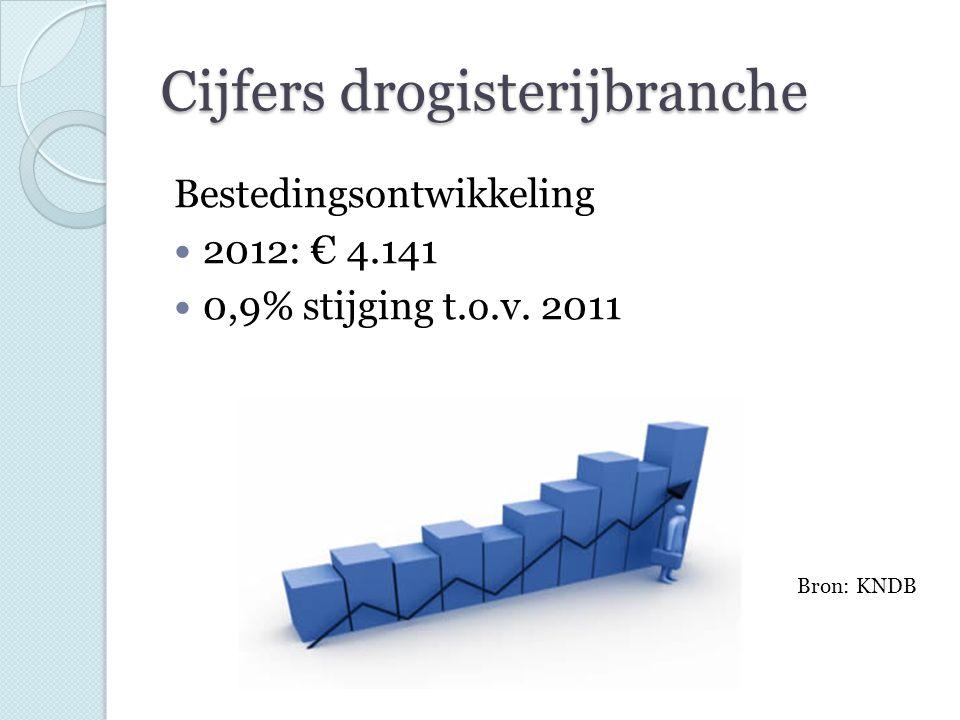 Cijfers drogisterijbranche Bestedingsontwikkeling 2012: € 4.141 0,9% stijging t.o.v. 2011 Bron: KNDB
