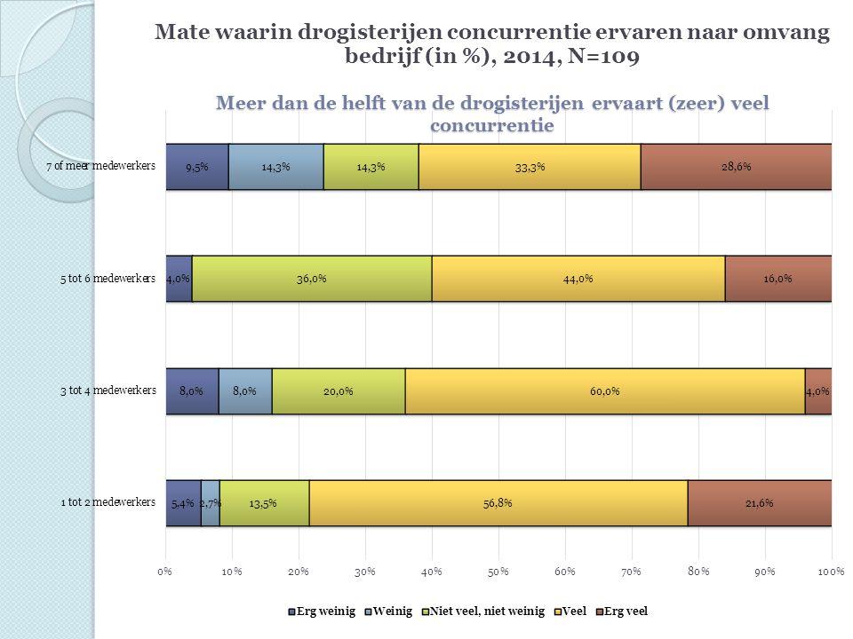 Conclusies Drogisterijen ervaren veel concurrentie en verwachten geen verandering.
