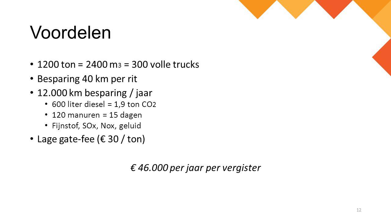 Voordelen 1200 ton = 2400 m 3 = 300 volle trucks Besparing 40 km per rit 12.000 km besparing / jaar 600 liter diesel = 1,9 ton CO 2 120 manuren = 15 d