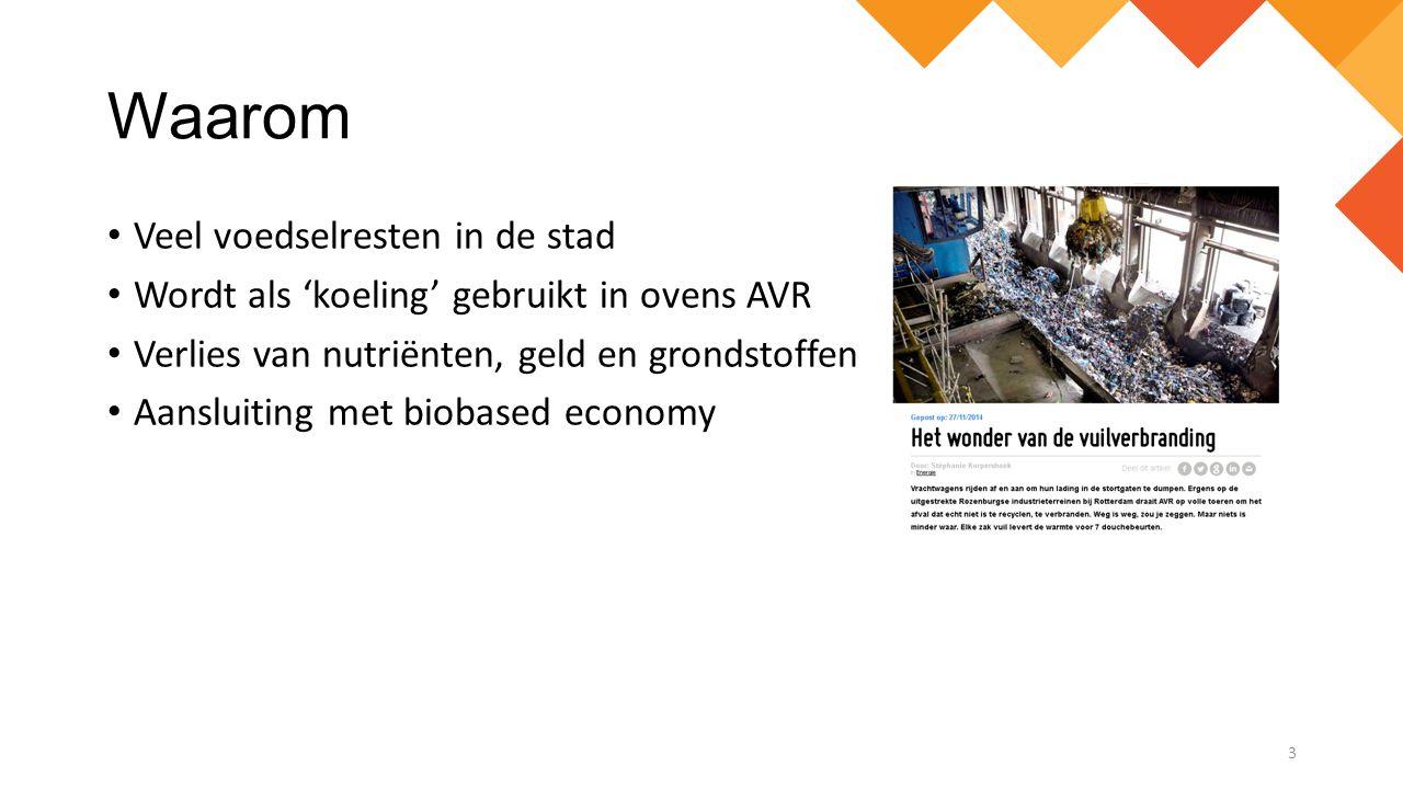 Waarom Veel voedselresten in de stad Wordt als 'koeling' gebruikt in ovens AVR Verlies van nutriënten, geld en grondstoffen Aansluiting met biobased e