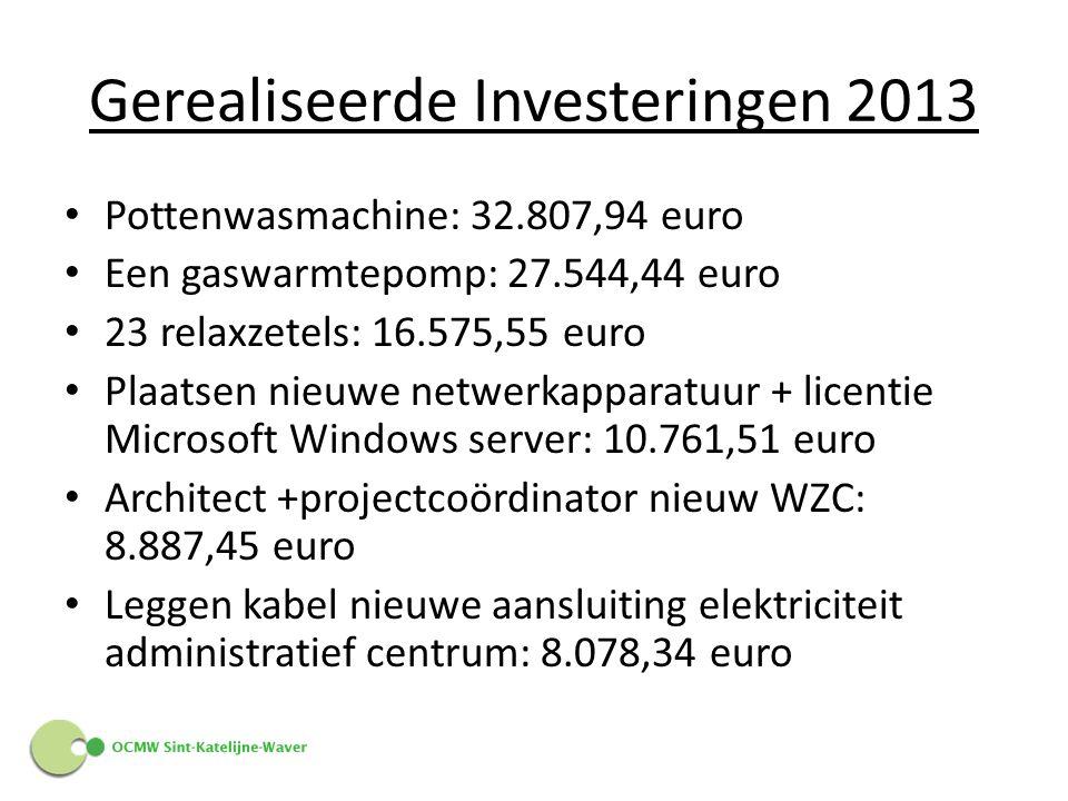 Gerealiseerde Investeringen 2013 Pottenwasmachine: 32.807,94 euro Een gaswarmtepomp: 27.544,44 euro 23 relaxzetels: 16.575,55 euro Plaatsen nieuwe netwerkapparatuur + licentie Microsoft Windows server: 10.761,51 euro Architect +projectcoördinator nieuw WZC: 8.887,45 euro Leggen kabel nieuwe aansluiting elektriciteit administratief centrum: 8.078,34 euro