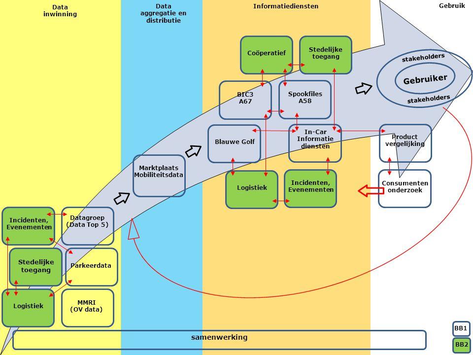 samenwerking Gebruiker stakeholders Spookfiles A58 Consumenten onderzoek Product vergelijking BIC3 A67 In-Car Informatie diensten Blauwe Golf Logistiek Incidenten, Evenementen Coöperatief Stedelijke toegang Parkeerdata MMRI (OV data) Datagroep (Data Top 5) Marktplaats Mobiliteitsdata Data inwinning Data aggregatie en distributie Informatiediensten Gebruik BB1 BB2 Stedelijke toegang Incidenten, Evenementen Logistiek