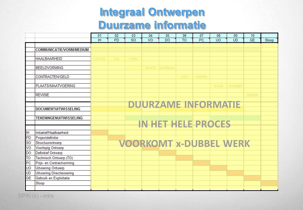 SPIN (c) - intro Integraal Ontwerpen Duurzame informatie DUURZAME INFORMATIE IN HET HELE PROCES VOORKOMT x-DUBBEL WERK