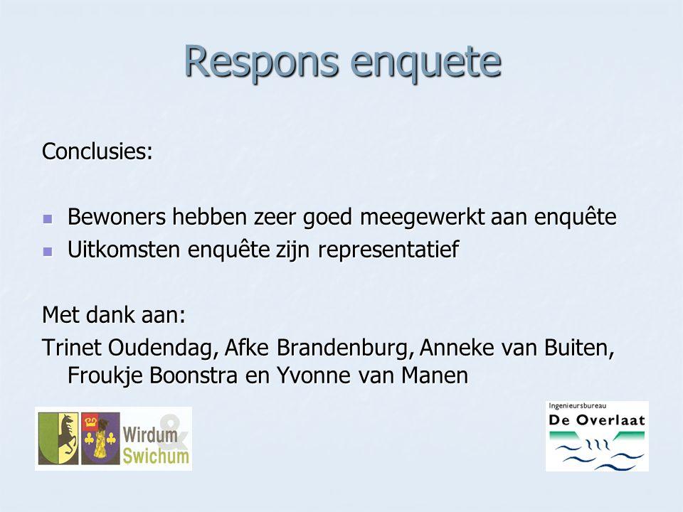 Respons enquete Conclusies: Bewoners hebben zeer goed meegewerkt aan enquête Bewoners hebben zeer goed meegewerkt aan enquête Uitkomsten enquête zijn