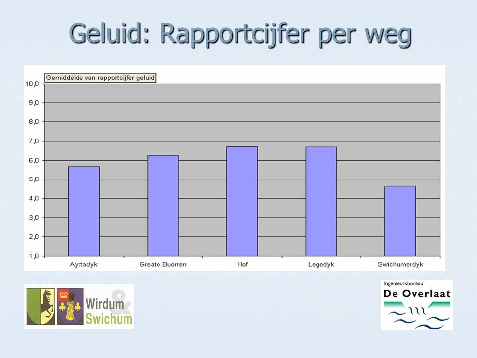 Geluid: Rapportcijfer per weg