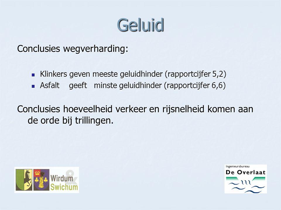 Geluid Conclusies wegverharding: Klinkers geven meeste geluidhinder (rapportcijfer 5,2) Klinkers geven meeste geluidhinder (rapportcijfer 5,2) Asfalt
