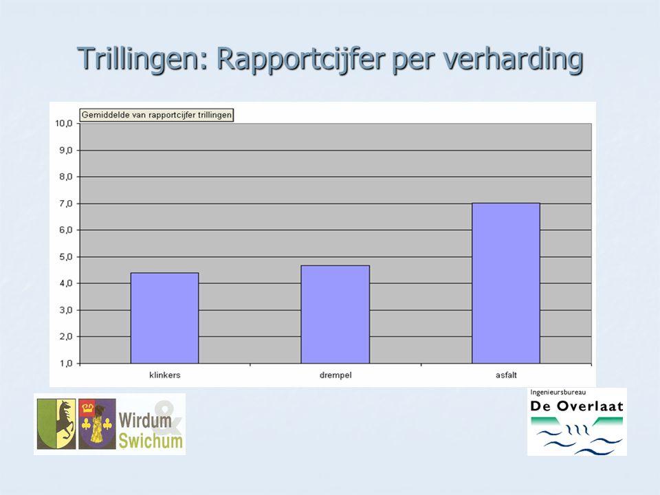 Trillingen: Rapportcijfer per verharding