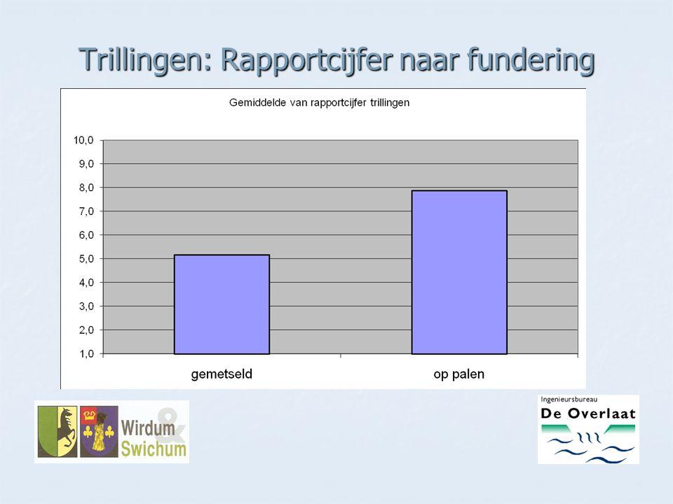 Trillingen: Rapportcijfer naar fundering