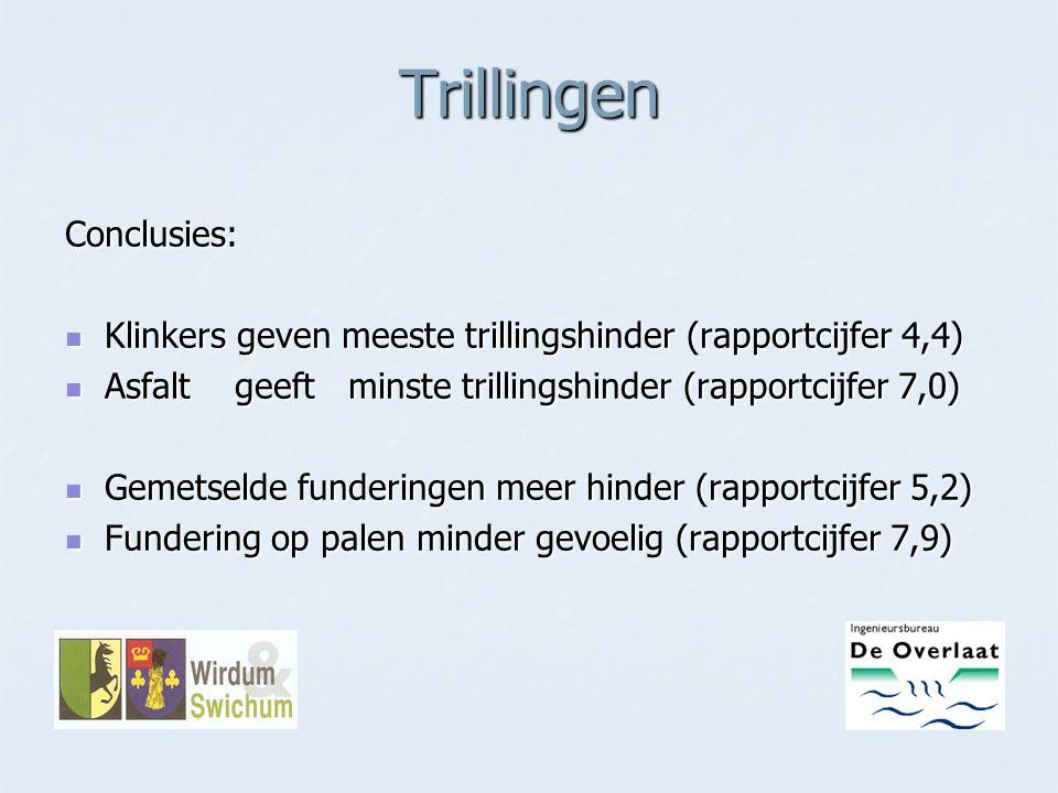 Trillingen Conclusies: Klinkers geven meeste trillingshinder (rapportcijfer 4,4) Klinkers geven meeste trillingshinder (rapportcijfer 4,4) Asfalt geef
