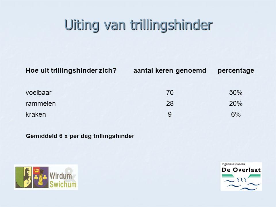 Uiting van trillingshinder Gemiddeld 6 x per dag trillingshinder Hoe uit trillingshinder zich?aantal keren genoemdpercentage voelbaar7050% rammelen282