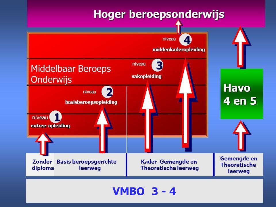 Zonder diploma entree-opleiding Havo 4 en 5 Hoger beroepsonderwijs Hoger beroepsonderwijs Gemengde en Theoretische leerweg VMBO 3 - 4 Middelbaar Beroe