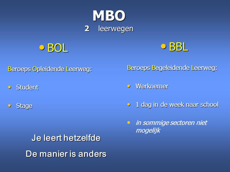 MBO 2 leerwegen BBL BBL Beroeps Begeleidende Leerweg: Werknemer Werknemer 1 dag in de week naar school 1 dag in de week naar school in sommige sectore