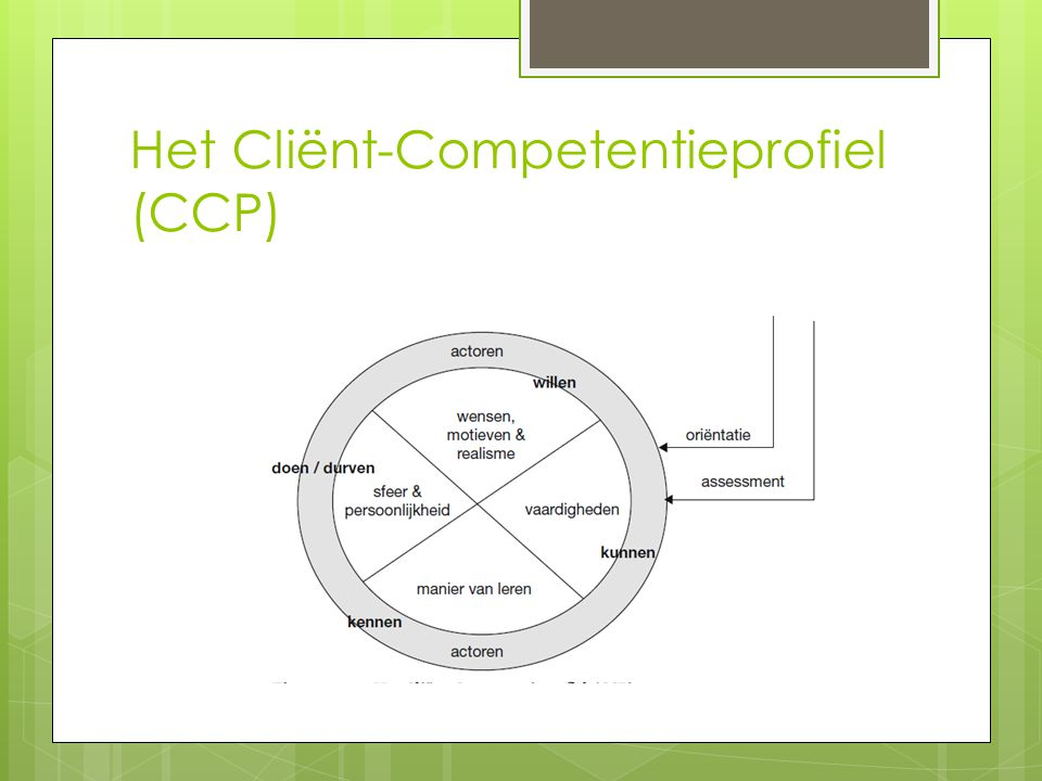Het Cliënt-Competentieprofiel (CCP)