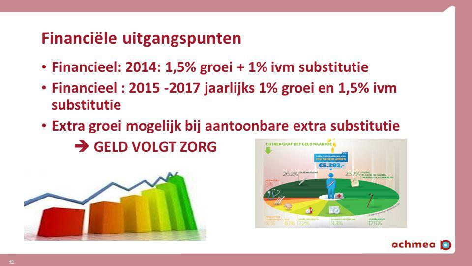 Financiële uitgangspunten Financieel: 2014: 1,5% groei + 1% ivm substitutie Financieel : 2015 -2017 jaarlijks 1% groei en 1,5% ivm substitutie Extra g