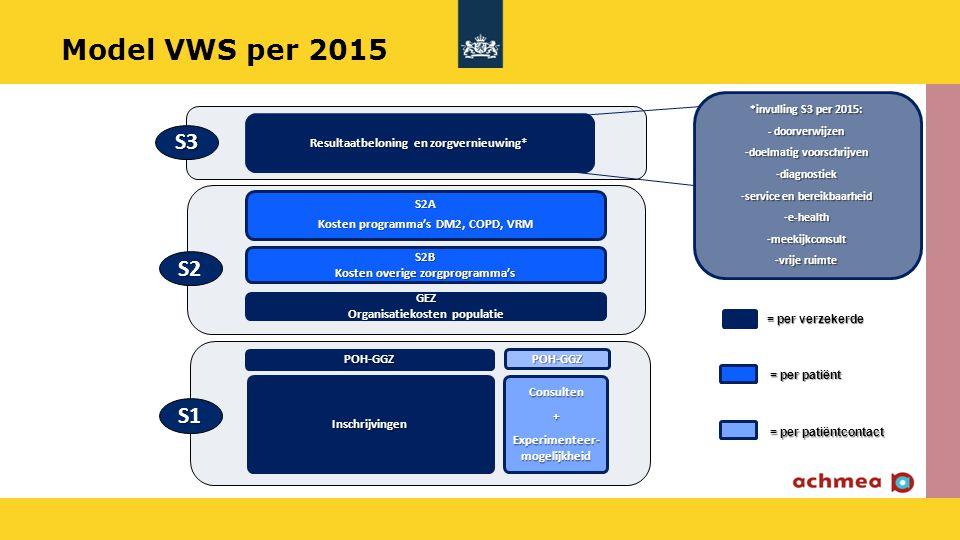 Consulten+ Experimenteer- mogelijkheid S2B Kosten overige zorgprogramma's Inschrijvingen S2A Kosten programma's DM2, COPD, VRM GEZ Organisatiekosten p