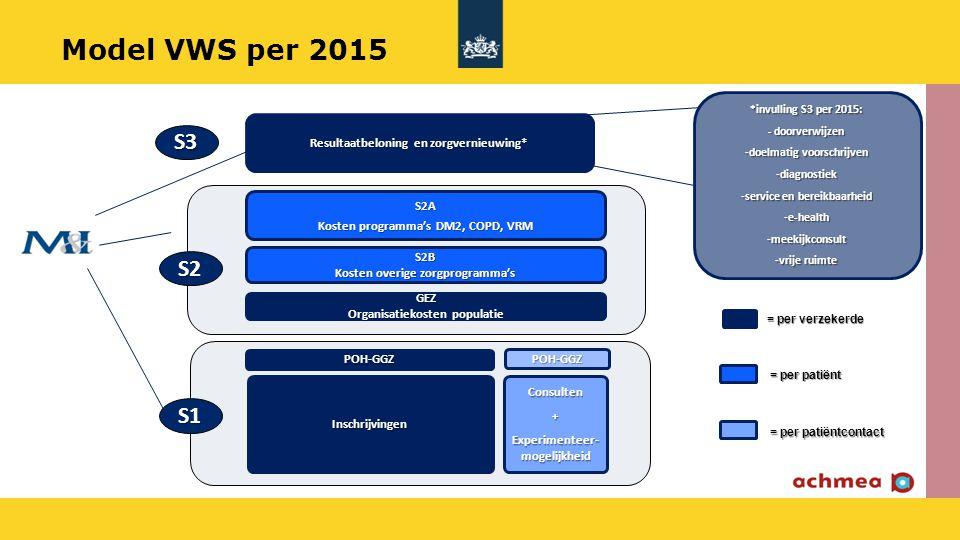 = per verzekerde = per patiënt = per patiëntcontact Consulten+ Experimenteer- mogelijkheid S2B Kosten overige zorgprogramma's Inschrijvingen S2A Koste